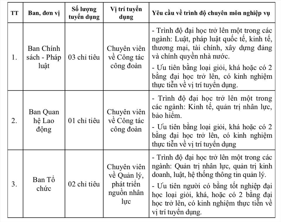 Tổng Liên đoàn Lao động Việt Nam tuyển dụng công chức 2021