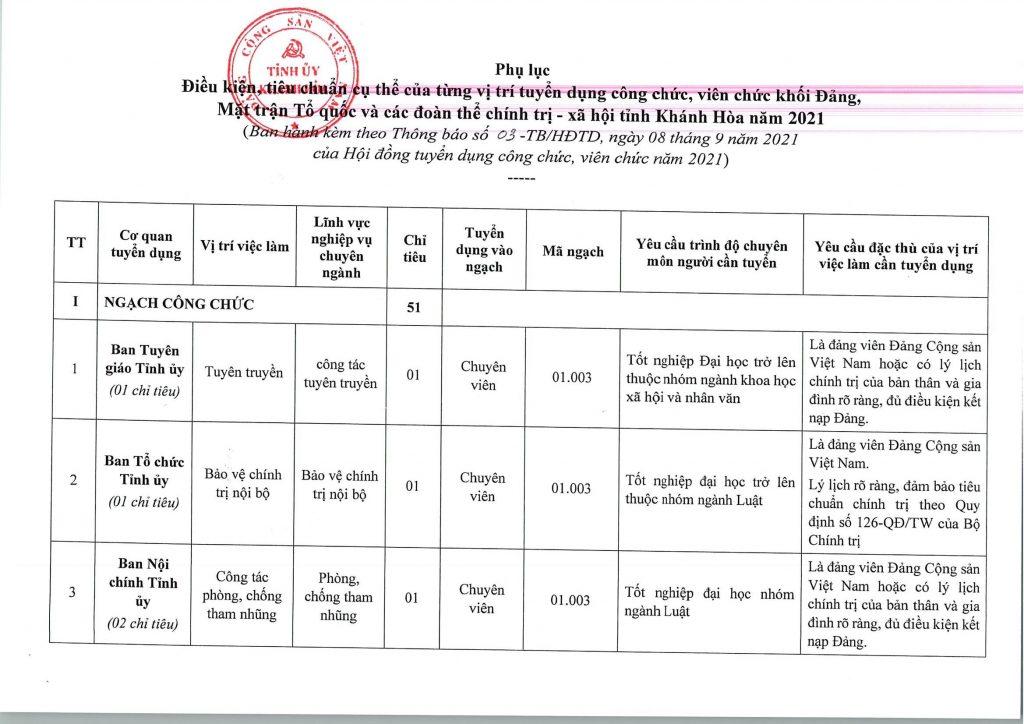 Tỉnh ủy tỉnh Khánh Hòa tuyển dụng công chức 2021